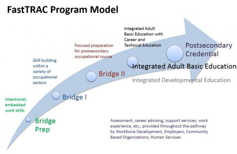 The image shows the components of FastTRAC programming, including Bridge Prep, Bridge 1, Bridge 2, Integrated ABE, and Post-secondary credential